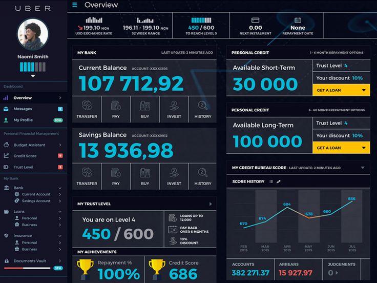 UBER Financial Dashboard