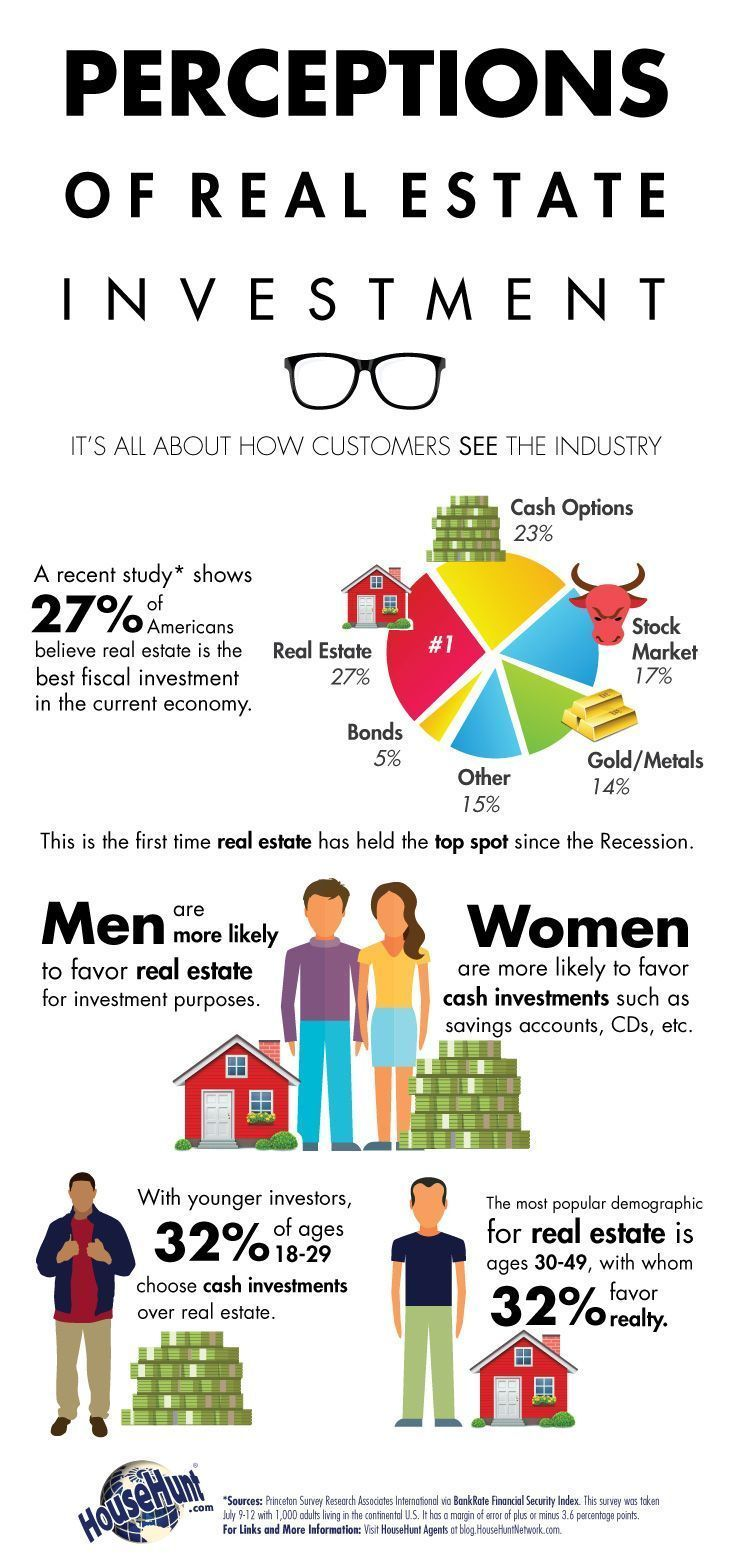 Perceptions Of Real Estate Investment Infographic Real Estate