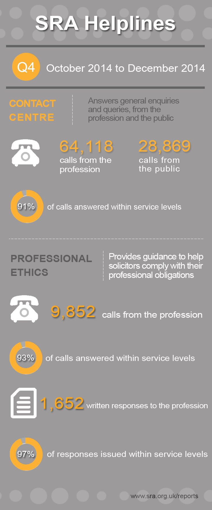Legal infographic: Solicitors Regulation Authority - Contact Centre and Ethics Guidance helpline statistics for the fourth quarter of 2014.