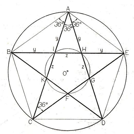 A PENTAGRAMM.  Az egyik legismertebb ókori matematikus Pitagorasz volt. Diákjai, tanítványai szentként tisztelték mesterüket. Pitagorasz követőinek volt egy kedvelt mértani alakzata, amit napjainkban leginkább pentagrammaként ismerünk. Ezt akkoriban Pitagorasz-féle csillagnak is nevezték. A Pitagorasz tanítványok ezt a jelet használták egymás üdvözlésére, és úgy hozták egymás tudomására, hogy ők is tanítványok, hogy a homokba lerajzolták a csillagot.