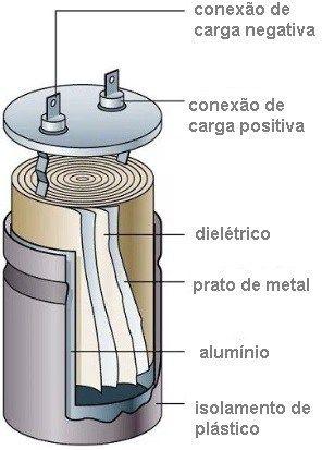 Construção de um Capacitor Eletrolítico