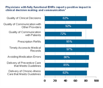 Better Decisions and More Coordinated Care with EHRs