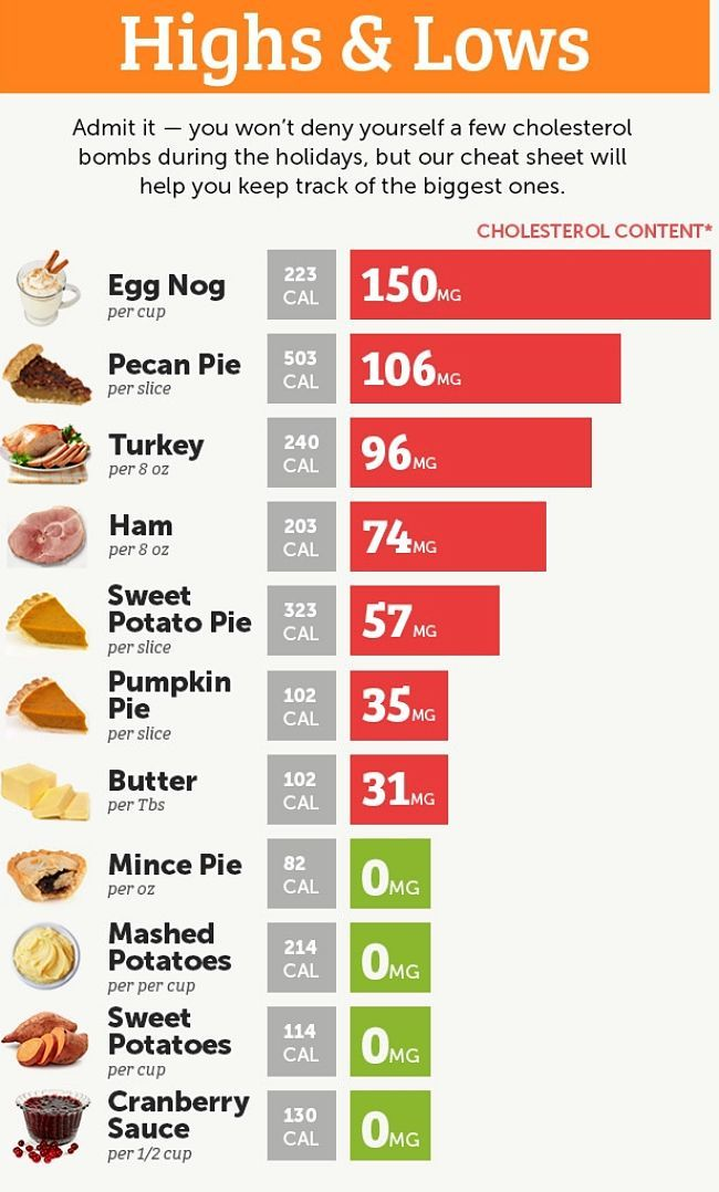 Highs And Lows For Calories And Cholesterol For Typical Holiday Foods High Cholesterol Foods Cholesterol Foods High Cholesterol Foods To Avoid