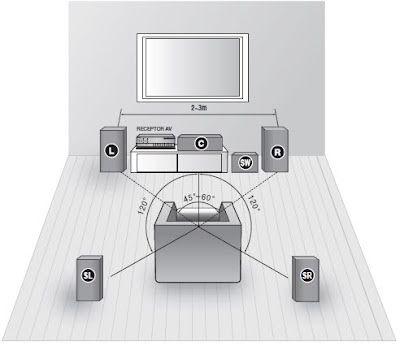 L e R- Duas caixas laterais, que transmitem a ambientação da cena e o som estéreo. C- Uma caixa frontal, geralmente instalada logo abaixo da TV, que reproduz a voz.  SL e SR- - Duas caixas traseiras (ou surround, isto é, o som que vem de trás do espectador reproduz os efeitos da cena, como palmas, o barulho do tiro, o som do avião);  Essas, porém, devem ser posicionadas atrás do sofá, a pelo menos 1,50 m de distância, para se obter o efeito desejado.  SW-  subwoofer, que normalmente fica no…