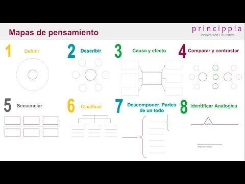 Ejemplos prácticos para desarrollar el pensamiento creativo en el aula y desarrollar habilidades de orden superior según la ¨Taxonomía de Bloom                  |