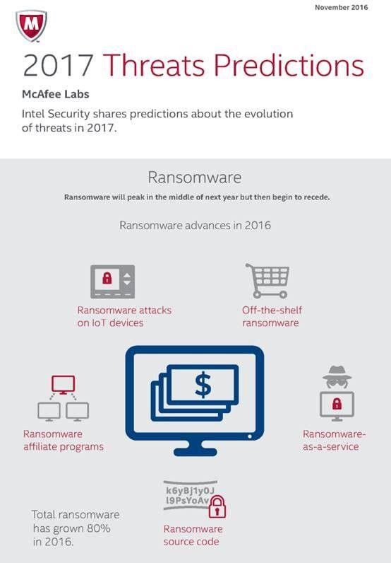 Intel Security kijkt vooruit welke cyberdreigingen ons staan te wachten in 2017 en daarna - http://infosecuritymagazine.nl/2016/11/30/intel-security-kijkt-vooruit-welke-cyberdreigingen-ons-staan-te-wachten-in-2017-en-daarna/