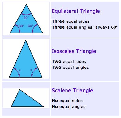 Scalene Isosceles And Equilateral Triangles Worksheets - Davezan