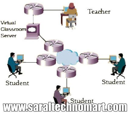 Virtual classroom software: Choose  easy, user friendly, cost effective, web based, cloud based, online training, online teaching, complete managed and hosted solution to manage virtual classrooms for Institute, private school, gov. Schools , college and Universities.