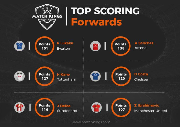 This star-studded list features the best Forwards this season on www.matchkings.com! Pick them up now! #MatchKhelo #MUFC #CFC #THFC #AFC #EFC #SAFC #pl #fpl #fantasysoccer #soccer #fantasyfootball #football #fantasysports #sports #fplindia #fantasyfootballindia #sportsgames #gamers  #stats  #fantasy #MatchKings