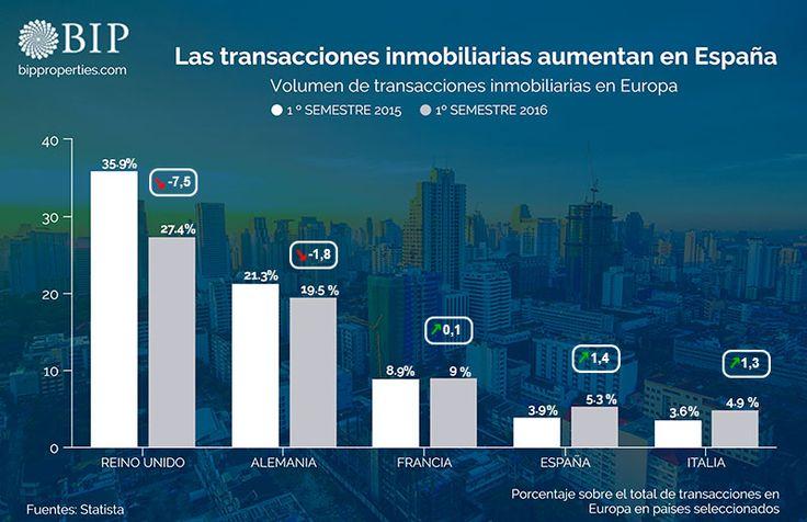 Evolución de las transacciones inmobiliarias en países europeos. El mercado inmobiliario mejora en España con índices superiores a los de otros países de Europa.