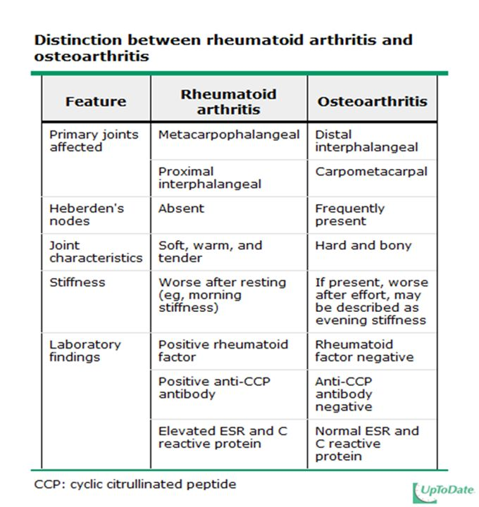 ra adult and osteoarthritis differences between