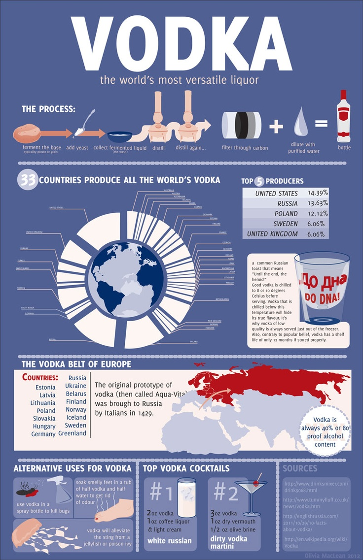 #Vodka #infographic by www.oliviamaclean.com   Some Lovely ...