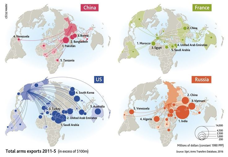 Mapping the World's Biggest Weapons Exporters – and their Best Customers   Big Think