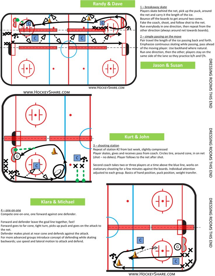 Full-ice practice plan for novice / U8 with four stations. Two of the stations are full-length drills.