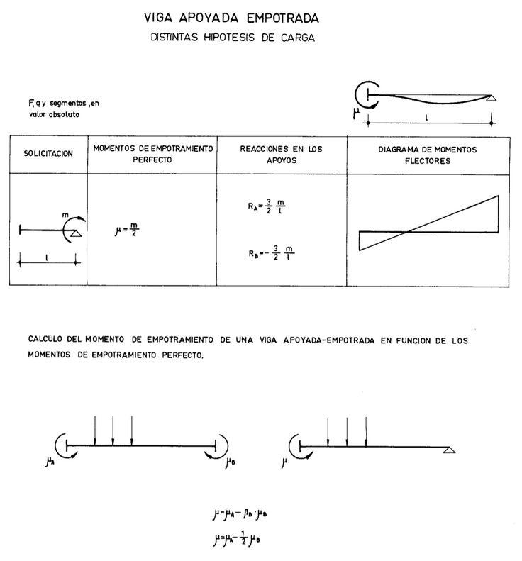 Formulario de Vigas (Momentos, Reacciones, Deflexiones)