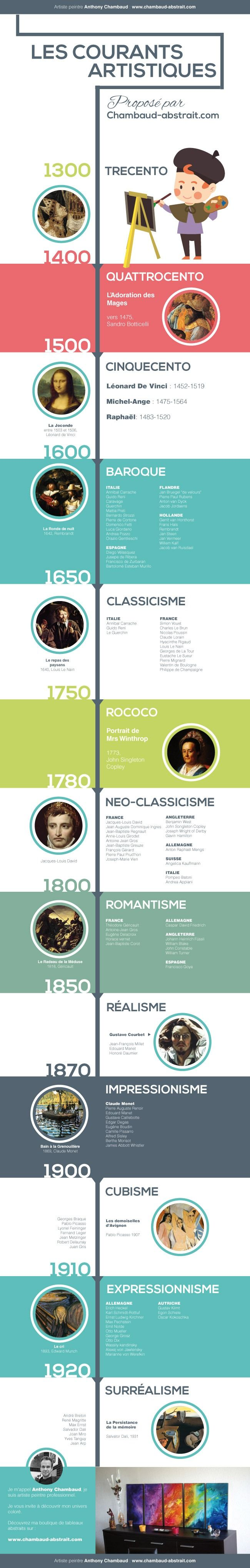 infographie courants artistiques, chronologie, tableau, artistes, history timeline, art,  http://www.amylee.fr/2016/05/courants-artistiques/