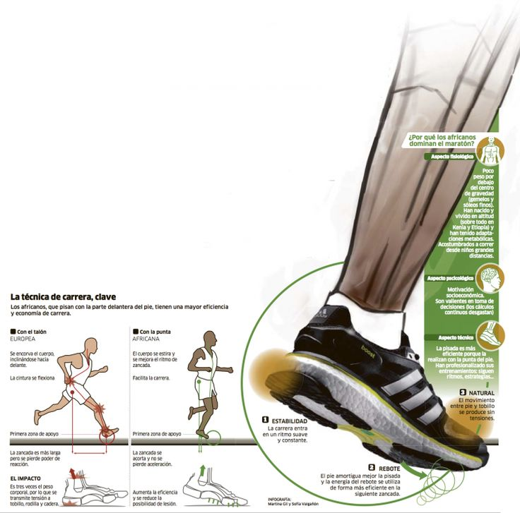 The running style of Kimetto