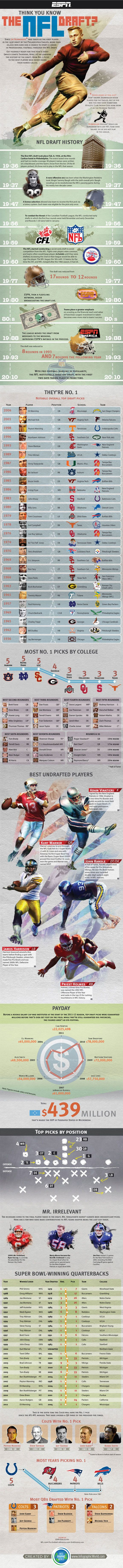 Draft Infographic