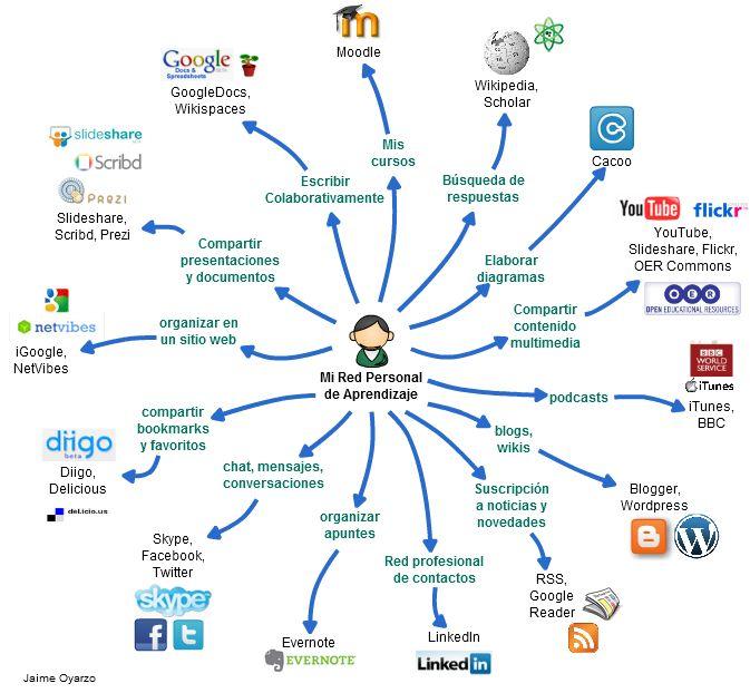 Jaime Oyarzo - Mi PLN  http://edtechpost.wikispaces.com/PLE+Diagrams#