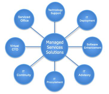 #Managed #Service Providers at Flight case help in providing the delivery and management of services that are #Network-based. More information click here - http://fltcase.com/managed-service-provider.php