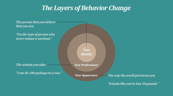 Identity-based habits and the layers of behavior change by James Clear