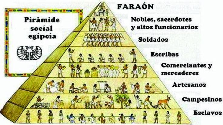 Las formas de organización social