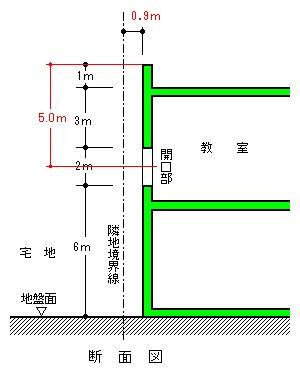 二級建築士WEB問題集/法規03建築確認申請