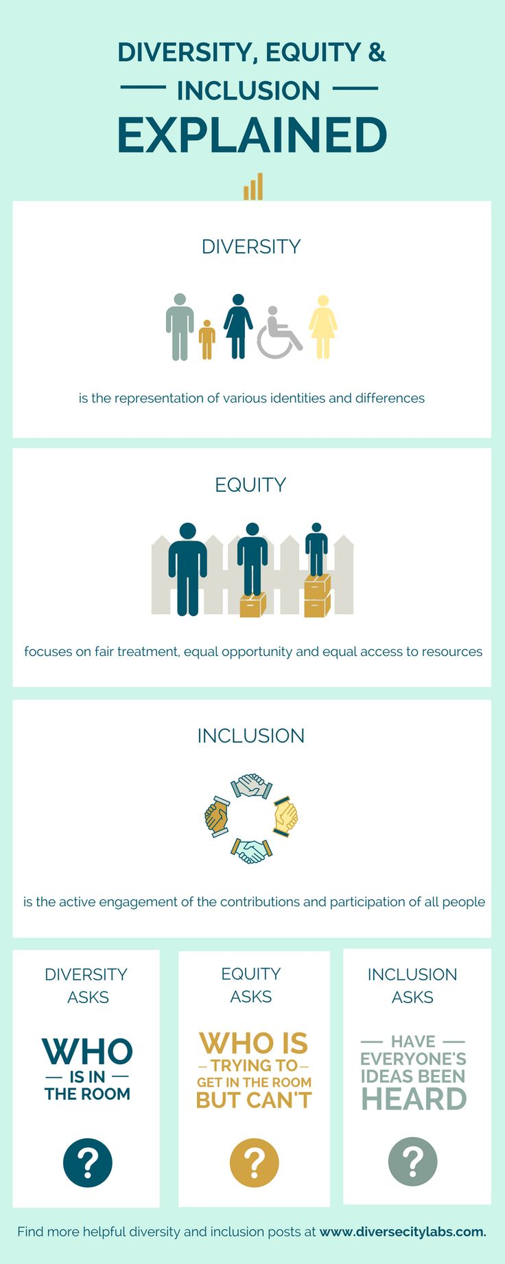 Diversity, Equity and Inclusion Explained Inclusion