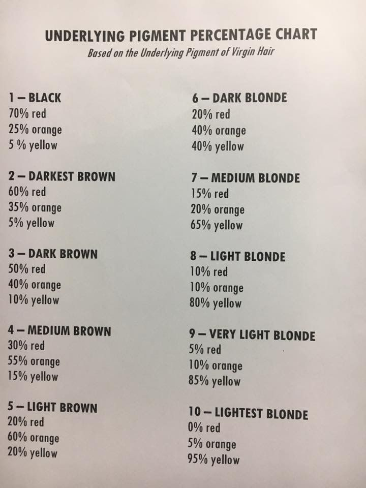 Hair underlying pigment percentage chart