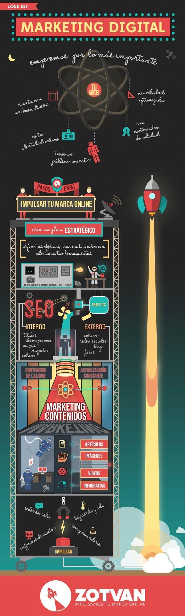 Qué es el Marketing Digital #infografia #infographic #marketing