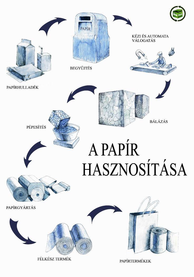 papír rajzolt folyamatábra