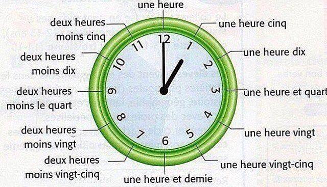 Lheure en français #boiteaufle #learnfrench #apprendrelefrançais #aprenderfrances #fle #civilisation #Vocabulaire#repost @french.lexique