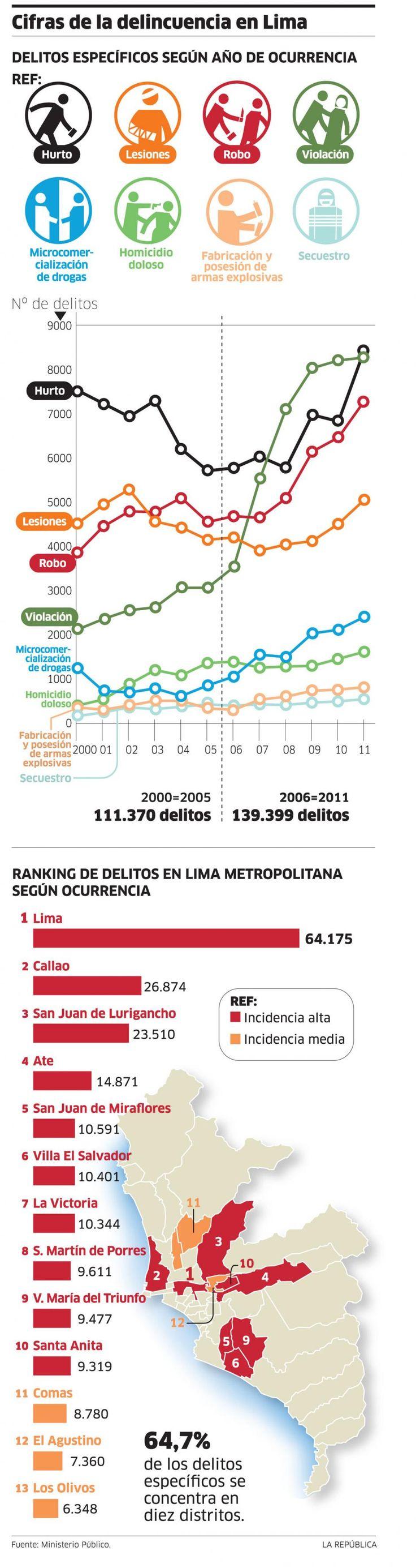 Cifras de la delincuencia en Lima. Delitos específicos según año de ocurrencia.