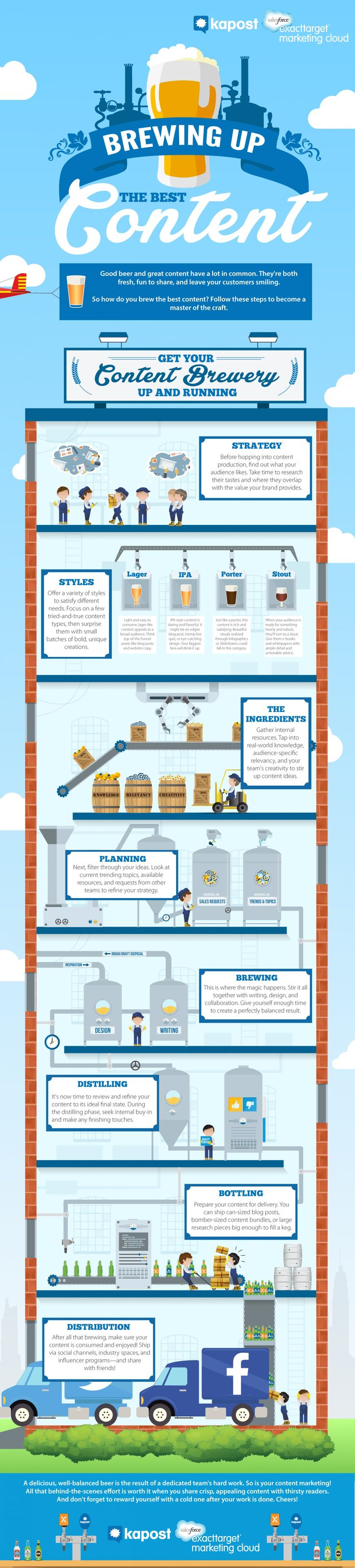 #infographic: Brewing Up the Best #Content. #ContentMarketing