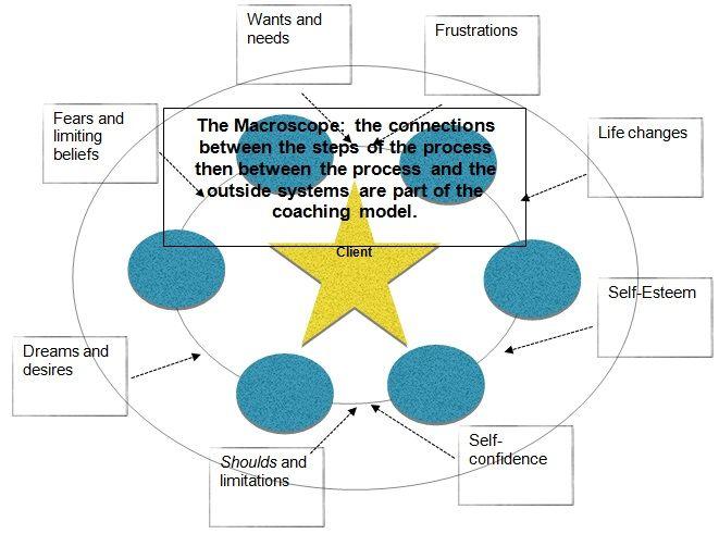 Coaching Model: UTP  A Coaching Model Created by Nawal Bendefa (Career Coach, SINGAPORE)