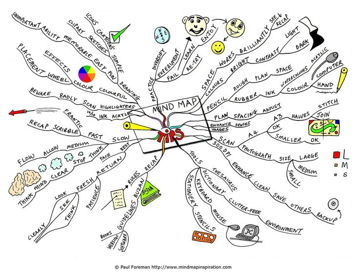 best mind mapping images mind maps learning and  96 best mind mapping images mind maps learning and mind map art