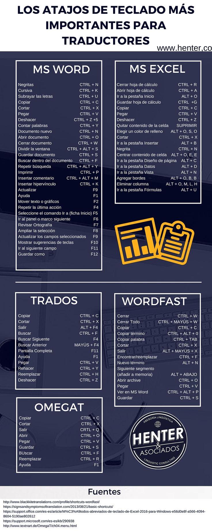 ¿Tardas mucho en manejar MS Word, MS Excel, Trados, Wordfast o OmegaT con el ratón? ¡No es necesario! Usa estos atajos para el teclado.