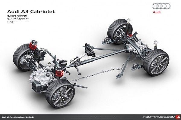 Audi A3 Cabriolet Quattro Drivetrain Tech Pinterest