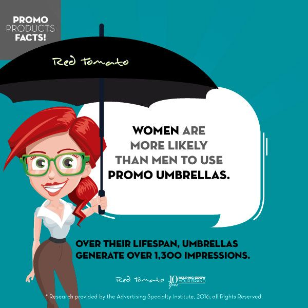women are more likely than men to use promo umbrellas over their lifespan, umbrellas generate over 1.300 impressions