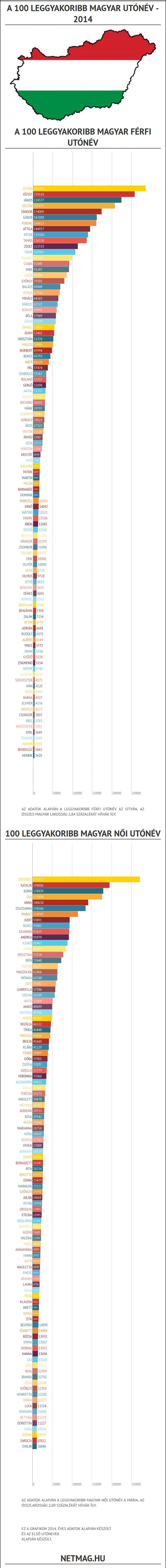 Tudd meg melyek 2014-ben a leggyakoribb női és férfi utónevek Magyarországon.
