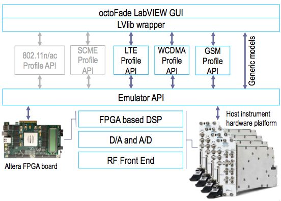 octoFade Module System  octoFade™ from octoScope is the logic implementation of the IEEE 802.11n/ac and 3GPP 2G/3G/LTE channel models.  Available in the form of C-code, RTL and FPGA based module with digital IQ (in-phase/quadrature) interface. Suitable for integration into wireless testbeds or test instruments.  Read more: http://www.octoscope.com/English/Products/octoFade/octoFade.html  Contact Us: http://cccsolutions.eu/contact-us