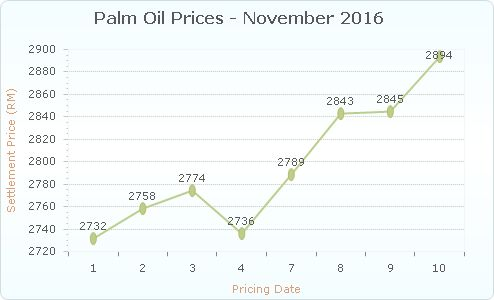 Daily Palm Oil Prices