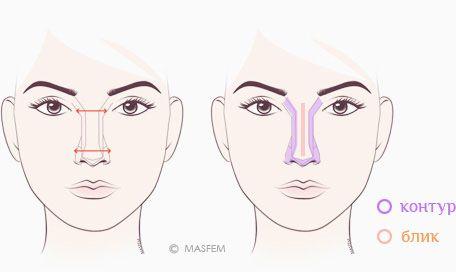 Как скорректировать плоский нос