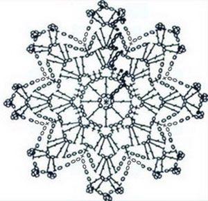 snowflake 676 schema