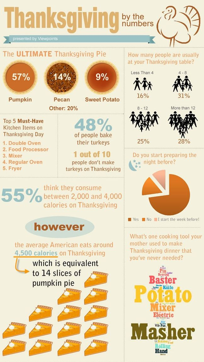 Thanksgiving by the Numbers.. #Thanksgiving #Numbers #Infographics