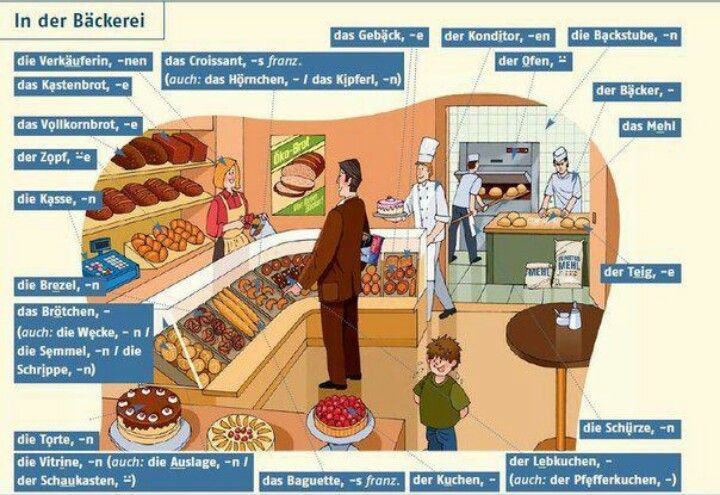 German bakery vocab