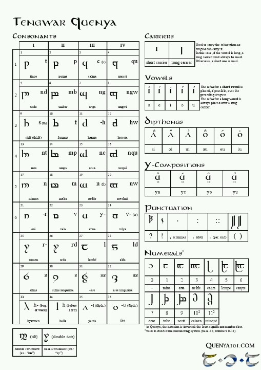 Orokin Language