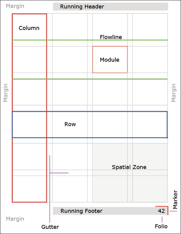 It's easy enough to understand how grids are helpful in organizing your content. Not as easy is deciding what type of grid best suits your content and how to build it. Here's how I made decisions about what grid to use for the redesign of this site. You may remember in redesign this site I …