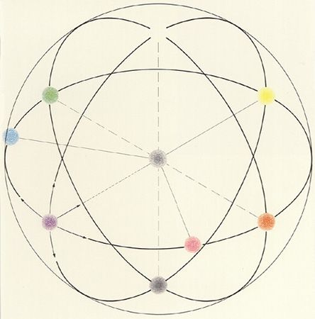 if you see this as 3D, quadrant cut like an apple slice, .  see what perspective does?...Philipp Otto Runge
