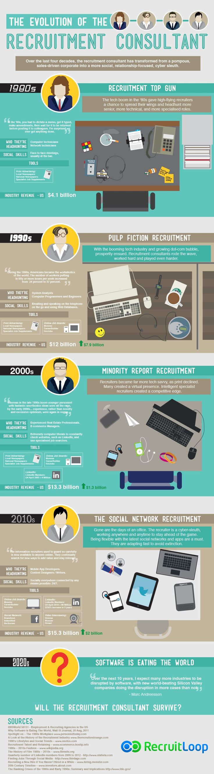 Will the #Recruitment Consultant Survive? #Infographic How recruitment has evolved over the years...
